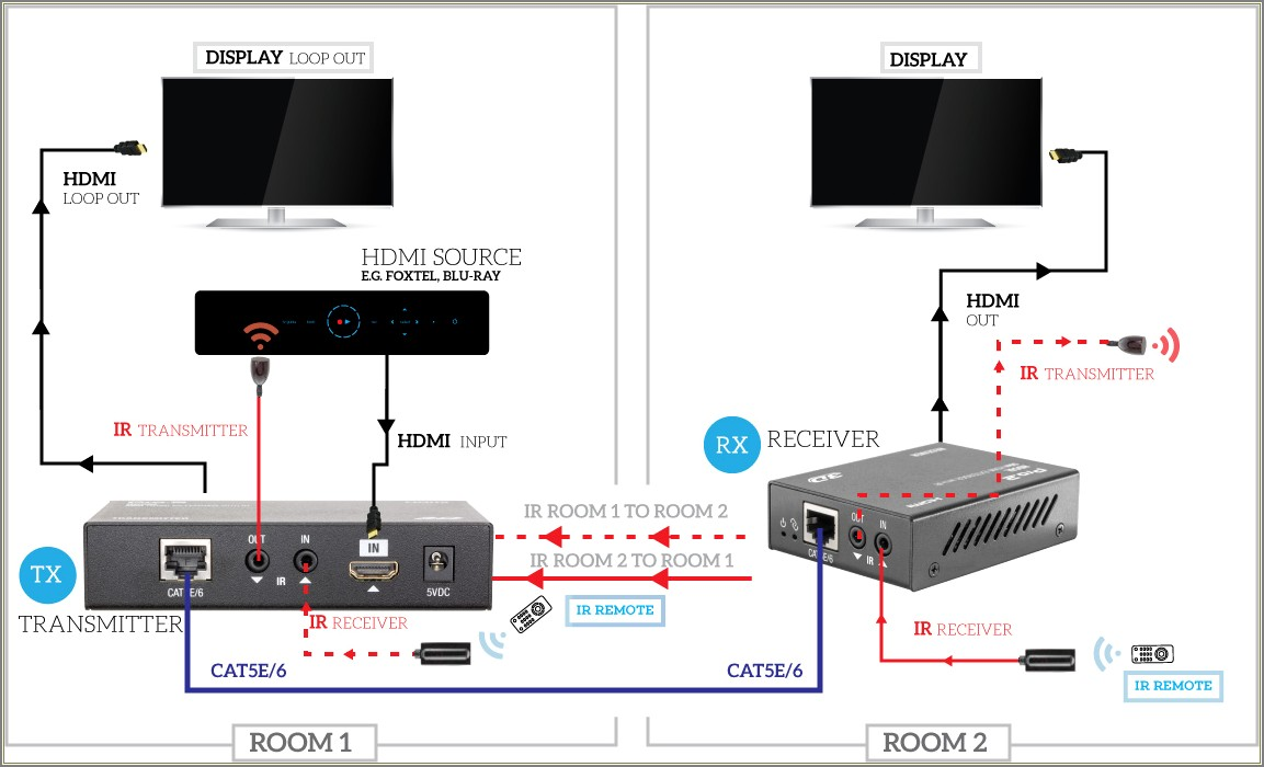 Cat6 To Hdmi Wiring Diagram