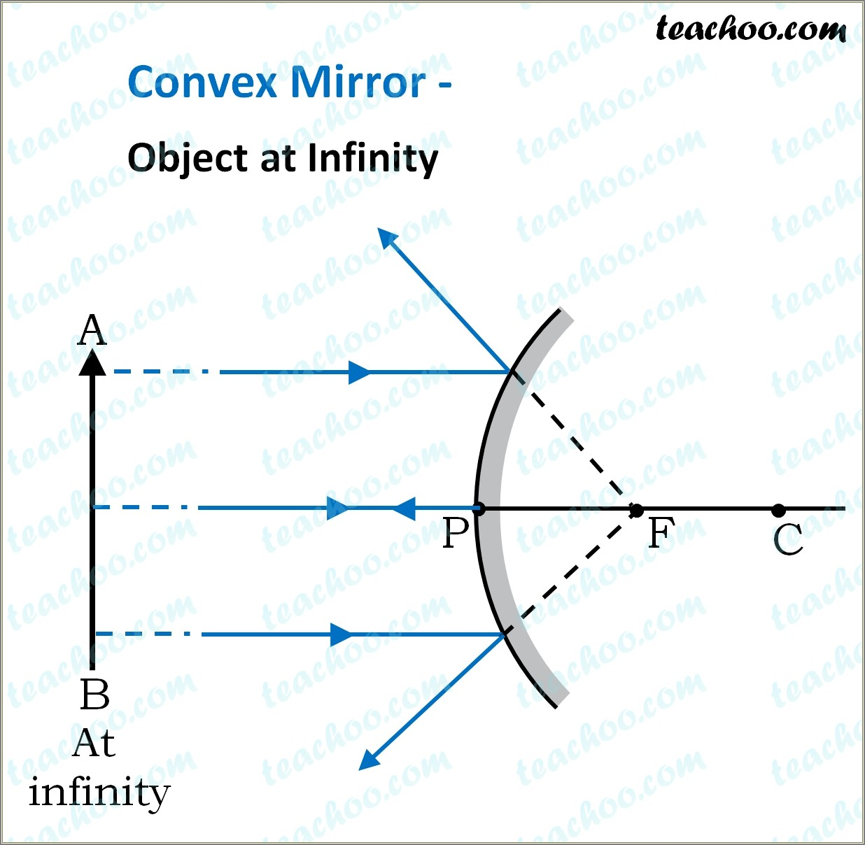 Concave Mirror Ray Diagram Class 10