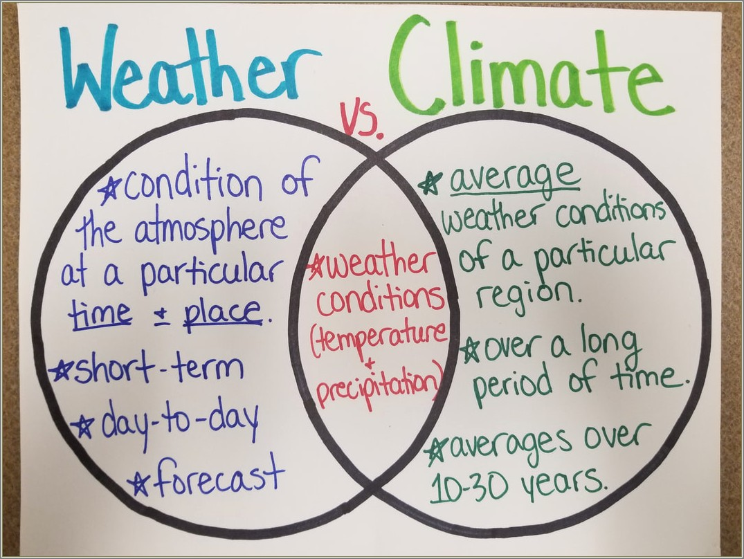 Difference Between Weather And Climate Venn Diagram