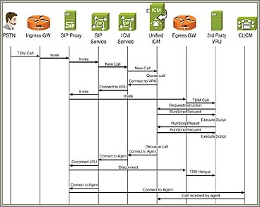 Ivr Call Flow Diagram Visio