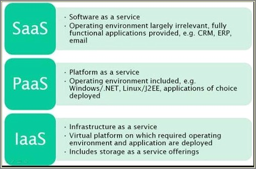 Saas Paas And Iaas Architecture Diagrams