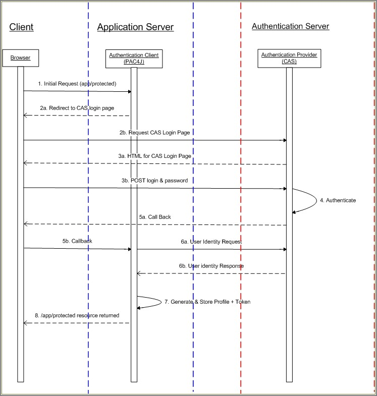 Saml Authentication Sequence Diagram