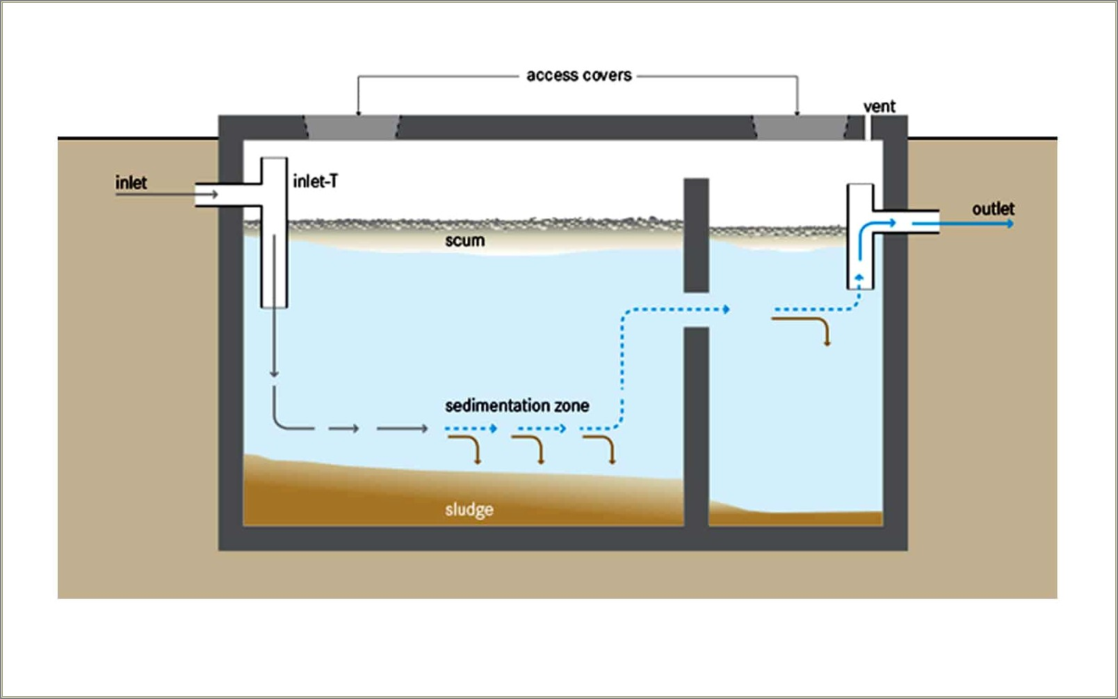 Septic Tank Diagram Pictures