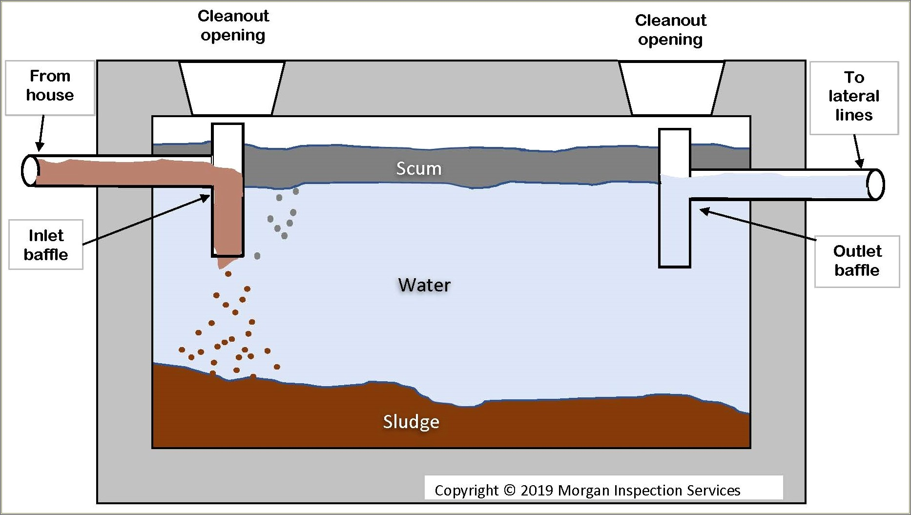Septic Tank Lateral Lines Diagram