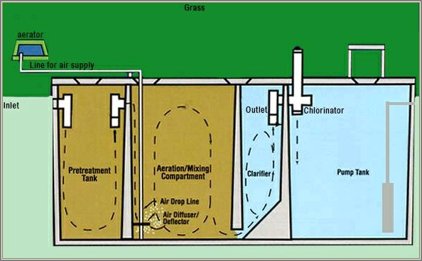 Septic Tank Vent Diagram