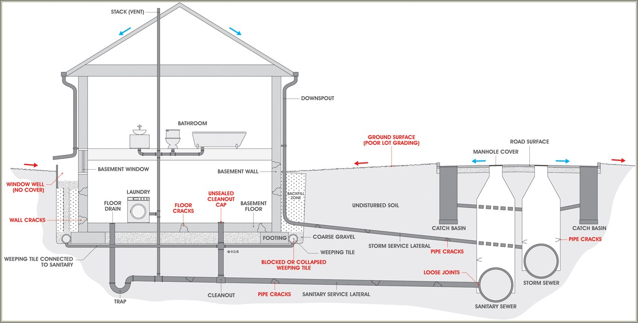 Sewer Line Cleanout Diagram
