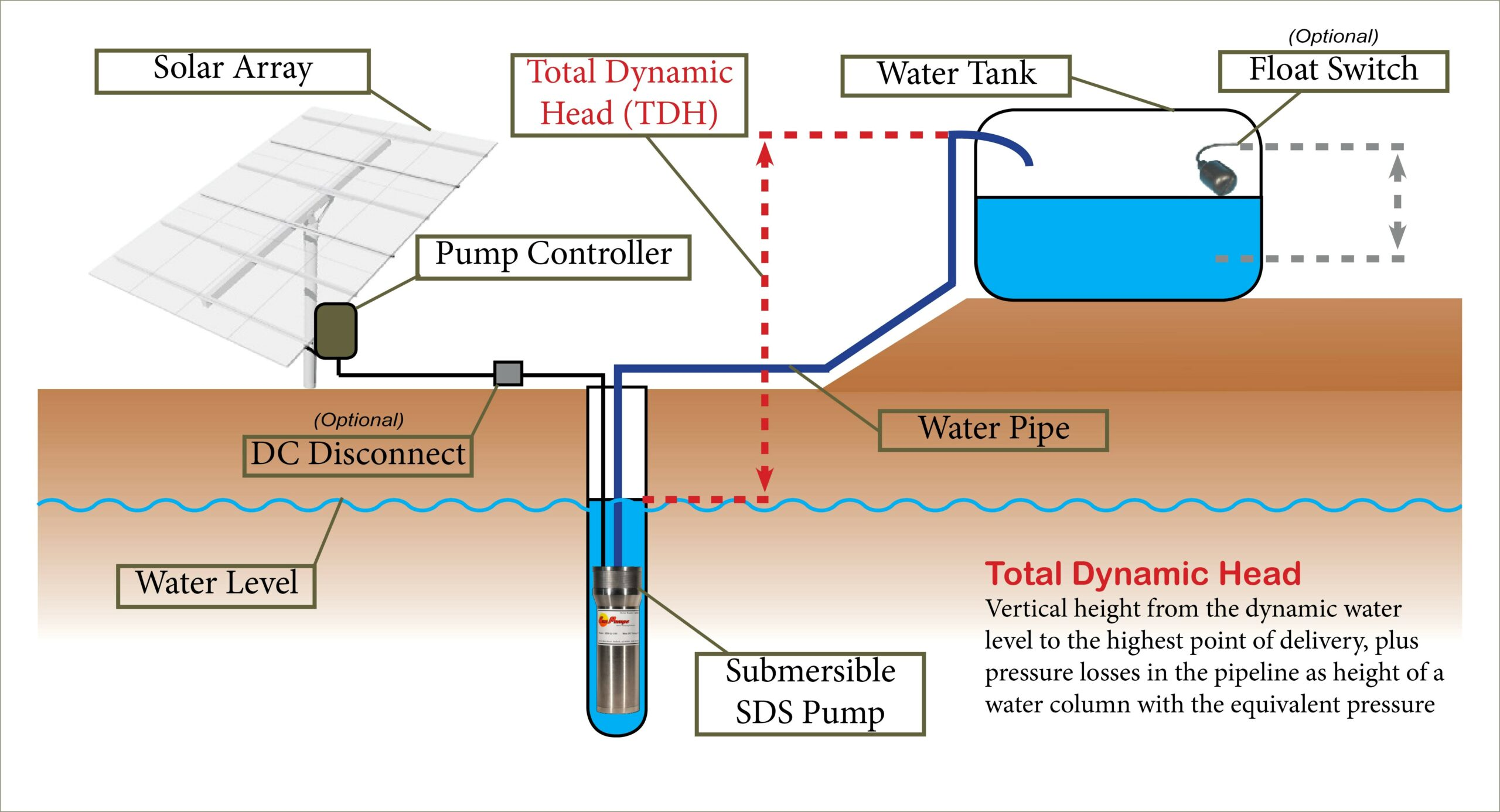 Solar Water Pump Diagram