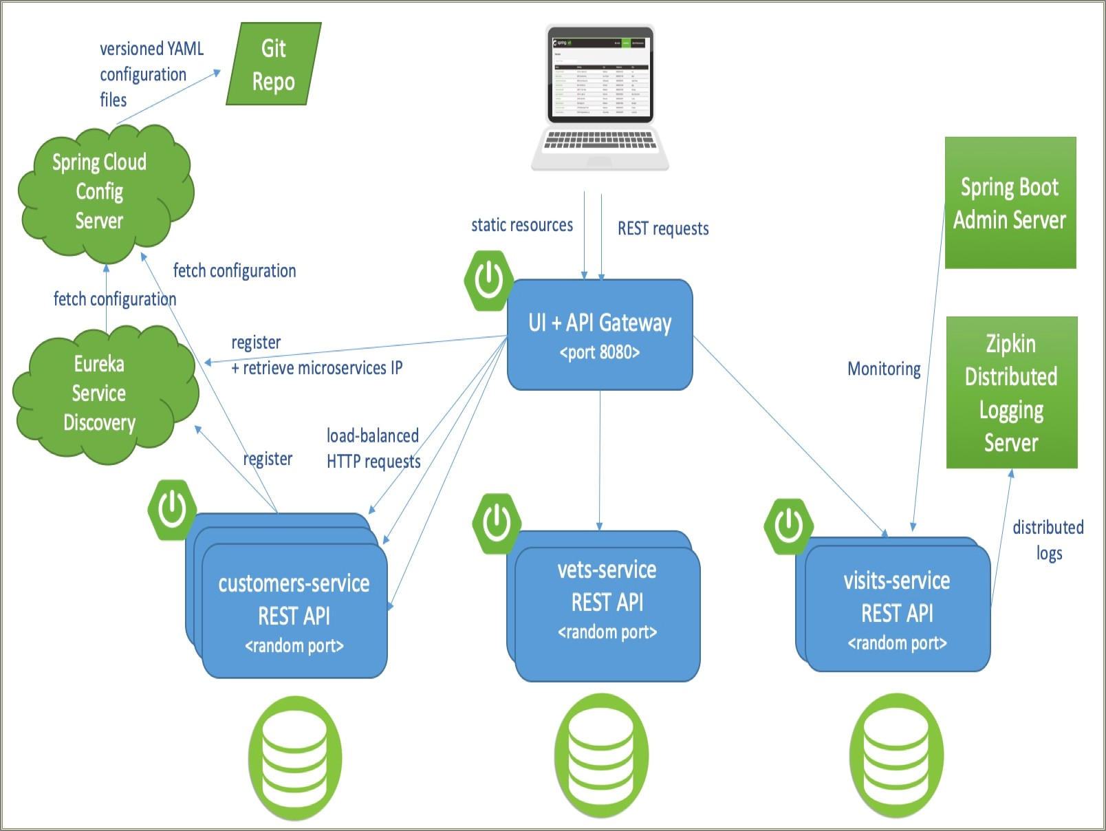 Spring Boot Microservices Architecture Diagram