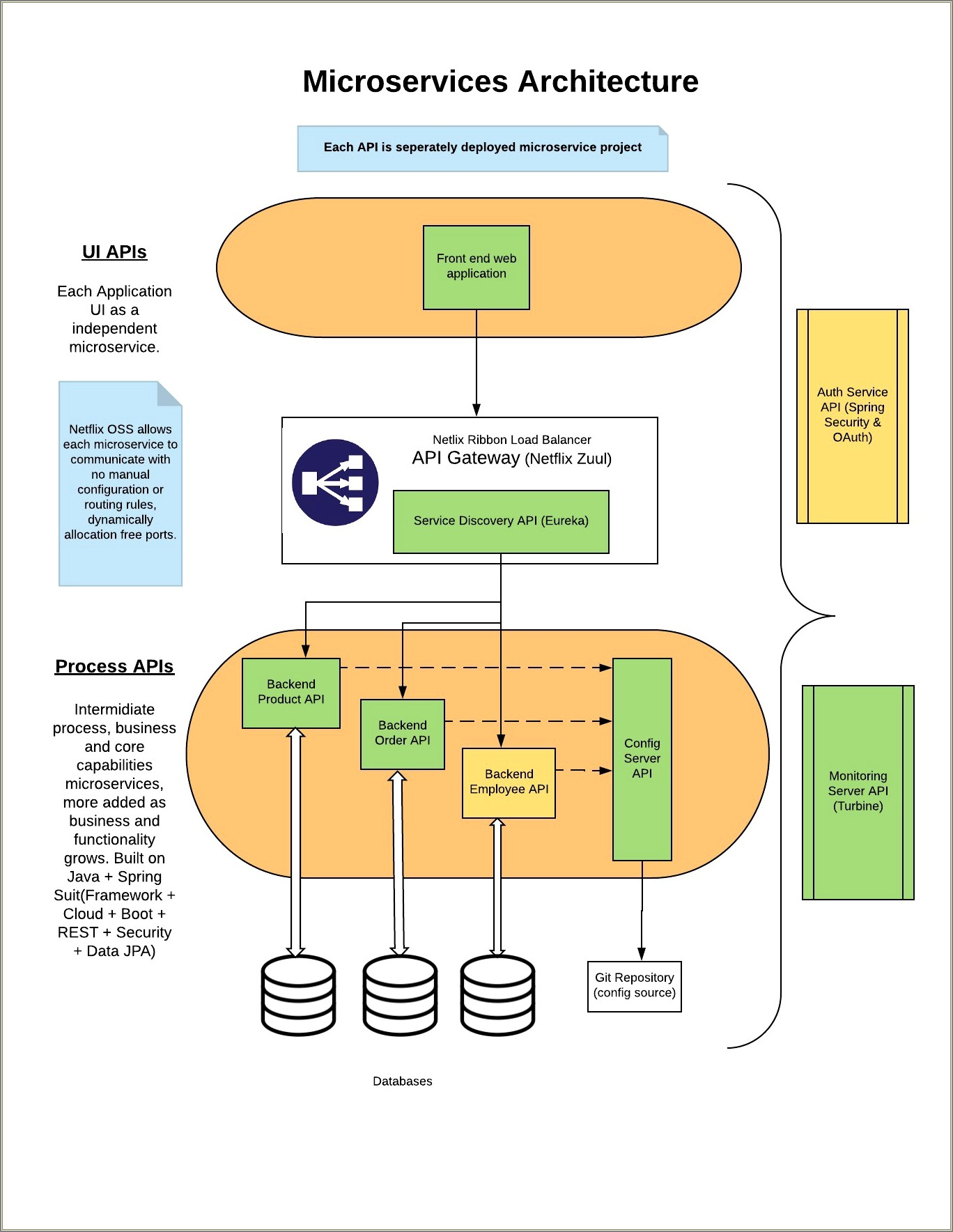 Spring Cloud Microservices Architecture Diagram