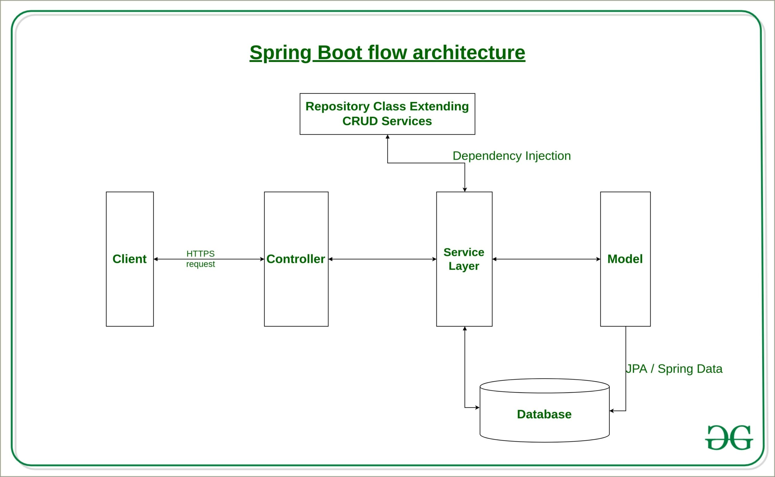 Spring Microservices Architecture Diagram