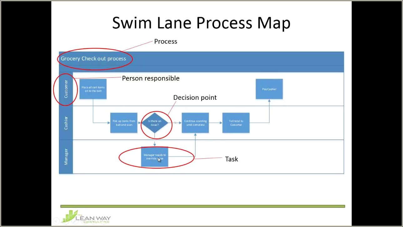 Swim Lane Diagram Visio Examples