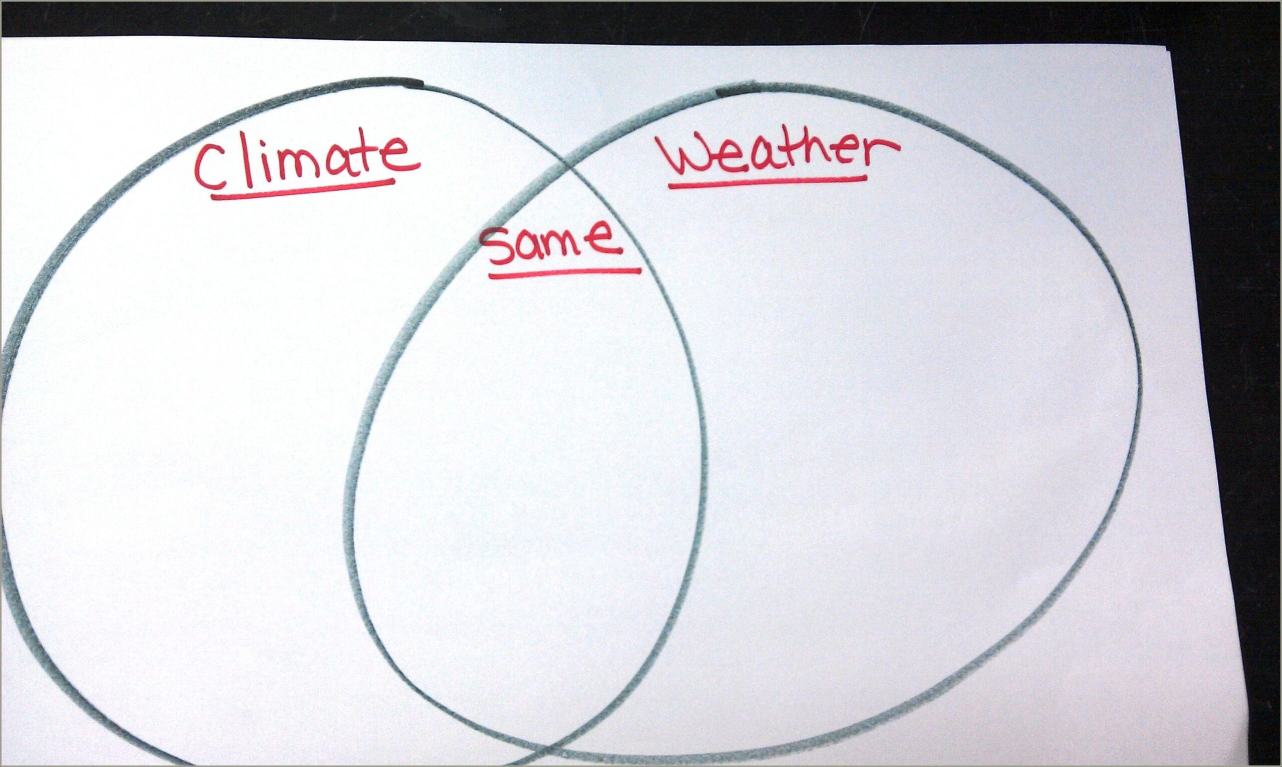 Weather And Climate Venn Diagram